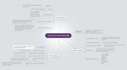 Mind Map: Causes of the World War II