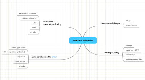 Mind Map: Web2.0 Applications