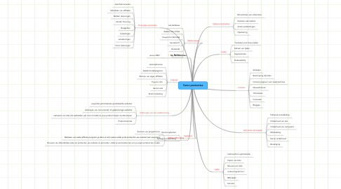Mind Map: Yaron producties