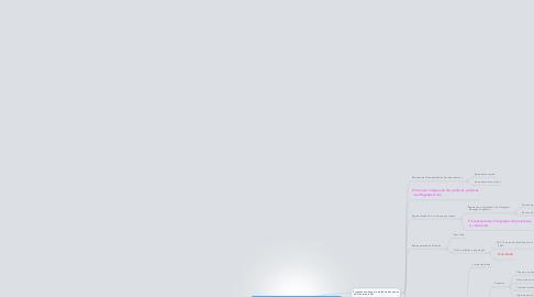 Mind Map: Objetivos Complexo Coordenadoria e Adm.Regionais