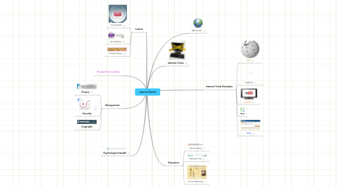 Mind Map: Internet World