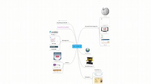 Mind Map: Internet World