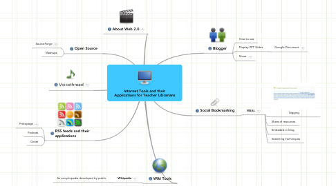 Mind Map: Internet Tools and their Applications for Teacher Librarians