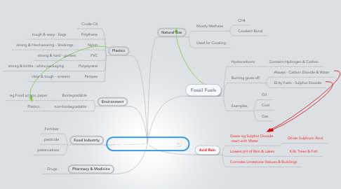 Mind Map: Chemistry in Everyday Life