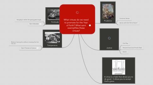 Mind Map: What virtues do we need
