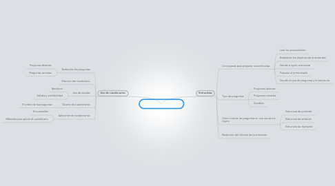 Mind Map: Métodos interactivos