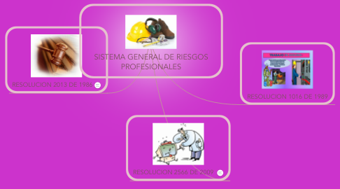 Mind Map: SISTEMA GENERAL DE RIESGOS PROFESIONALES