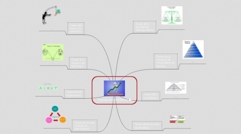 Mind Map: Teorias de motivacion