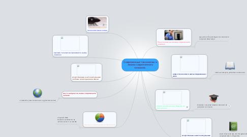 Mind Map: Современные технологии в жизни современного человека.