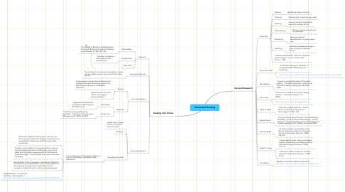 Mind Map: Information Seeking