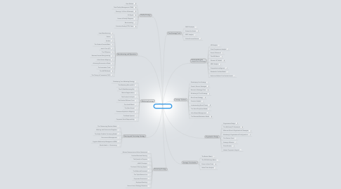 Mind Map: Strategy Toolkit