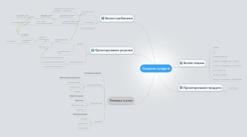 Mind Map: Создание продукта