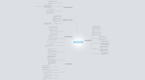 Mind Map: ch. 8 Health Care in the U.S.