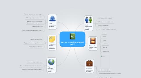 Mind Map: Для чого потрібен класний сайт ?
