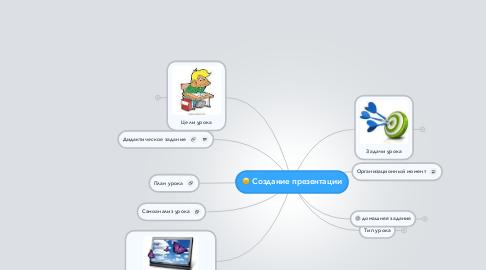 Mind Map: Создание презентации