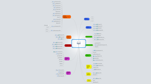 Mind Map: Педагогічний колектив ліцею № 157 м.Києва