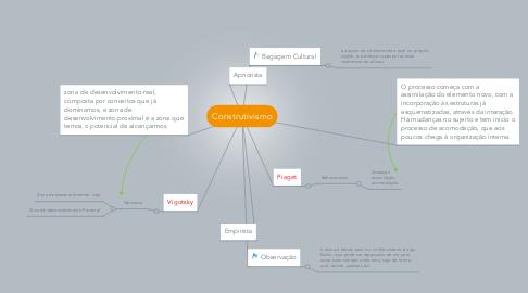 Mind Map: Construtivismo