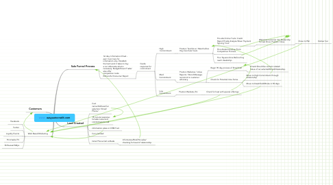 Mind Map: www. easyautocredit.com