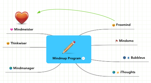 Mind Map: Mindmap Program