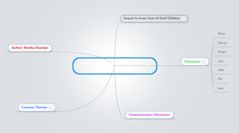 Mind Map: Deaf Adolescents: Inner Lives and Lifeworld Development