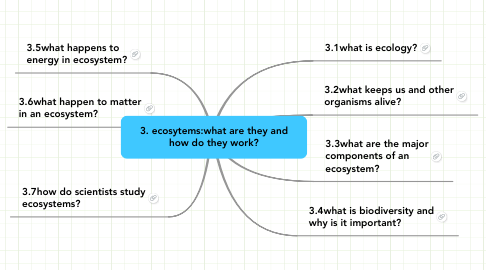 Mind Map: 3. ecosytems:what are they and how do they work?