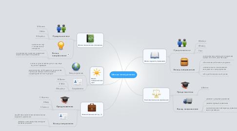 Mind Map: Школы менеджмента