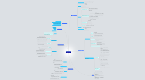 Mind Map: Media Control