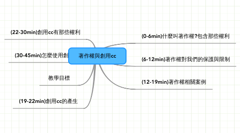 Mind Map: 著作權與創用cc