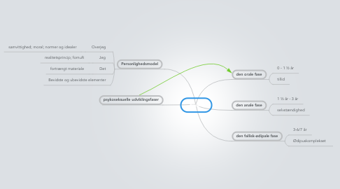 Mind Map: Freud