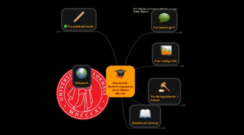 Mind Map: Westerdals: Bacheloroppgaven (Arnt Maasø @arnte)