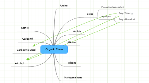 Mind Map: Organic Chem