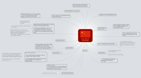 Mind Map: Kina i det 20. århundrede