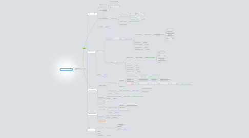 Mind Map: MessesInfos v2.0