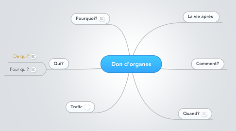 Mind Map: Don d'organes