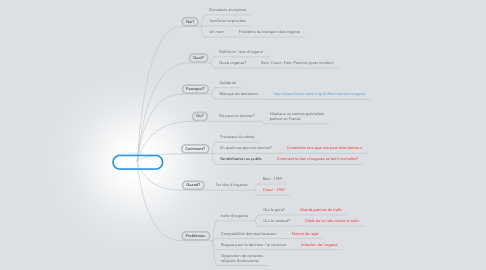 Mind Map: Don d'organe