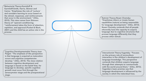 Mind Map: Language Development & Theorists