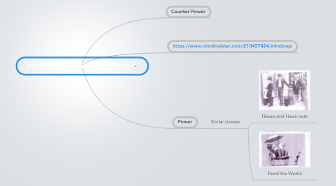 Mind Map: POWERS AND COUNTER POWERS