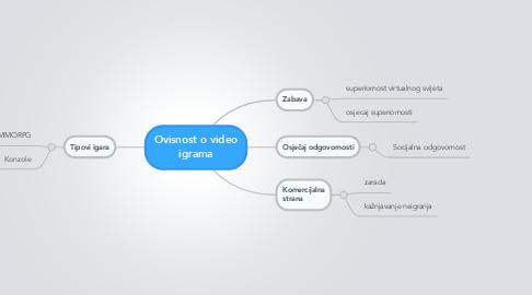Mind Map: Ovisnost o video igrama