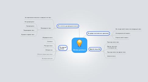 Mind Map: Базы данных
