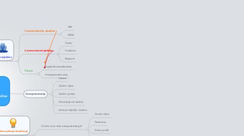 Mind Map: Samoprezentacija u online zajednicama
