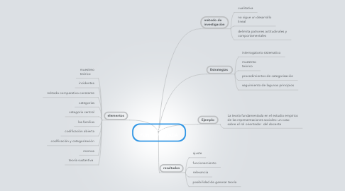 Mind Map: TEORIA FUNDAMENTADA
