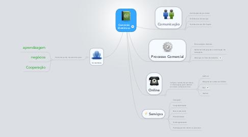 Mind Map: Comércio Eletrônico