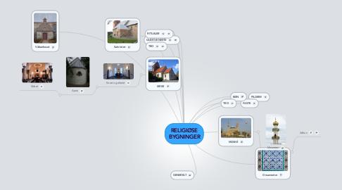 Mind Map: RELIGIØSE BYGNINGER