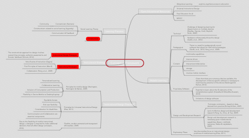 Mind Map: Conceptual Framework