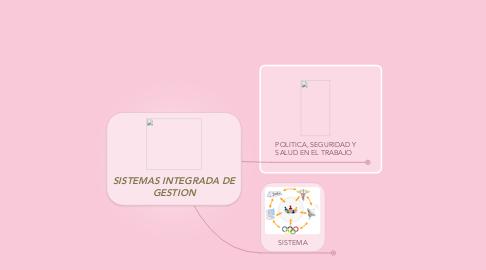 Mind Map: SISTEMAS INTEGRADA DE GESTION