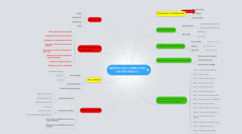 Mind Map: GESTIÓN DEL CAMBIO EN EL SECTOR PÚBLICO