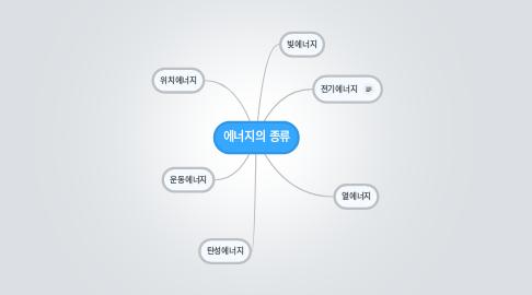 Mind Map: 에너지의 종류