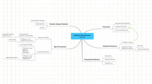 Mind Map: Statistics & Parameters: 9.1-9.3