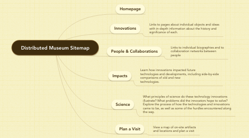 Mind Map: Distributed Museum Sitemap
