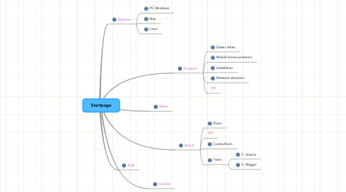 Mind Map: Startpage